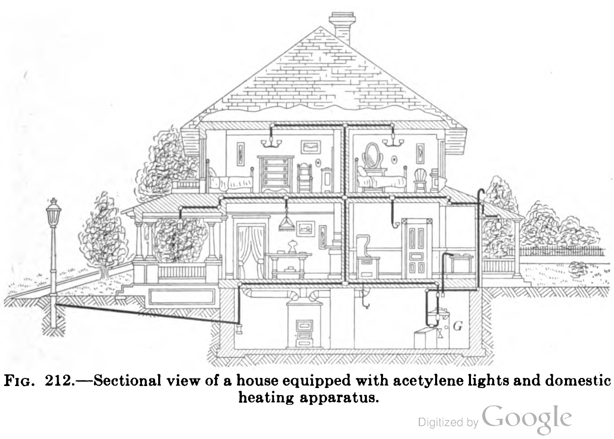 Section of home using acetylene generator
